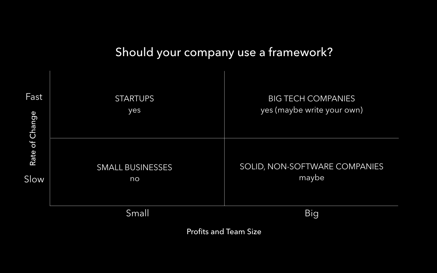 Should You Use a Framework
